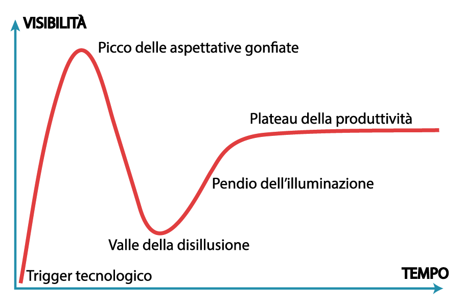 hype cycle software development