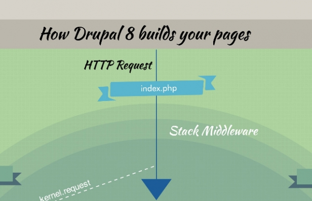 How Drupal 8 builds your pages [infographic]