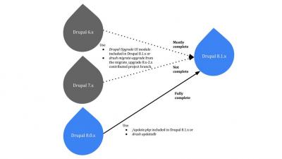 Drupal 8.1.0 è disponibile!